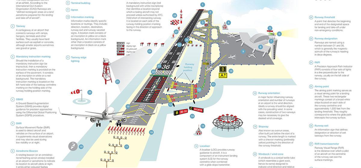 Header airfield infographic