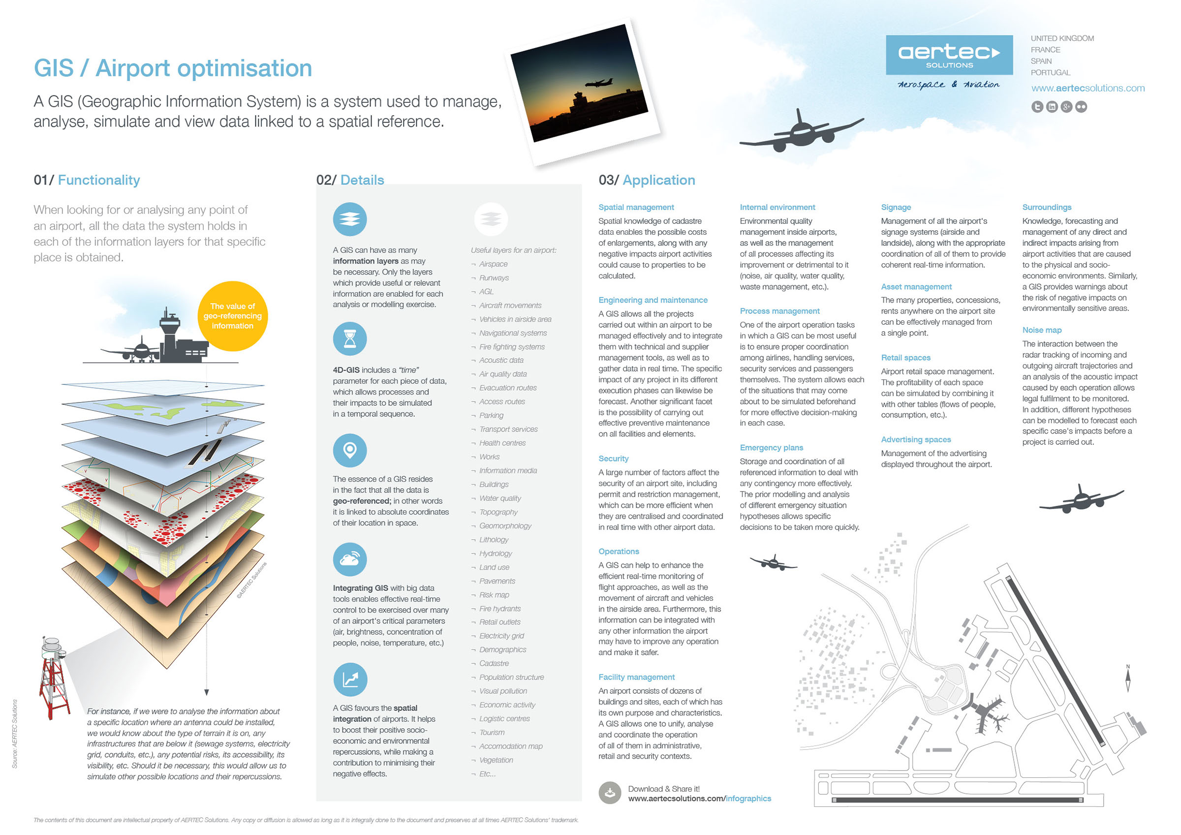 Infographic: Airport GIS
