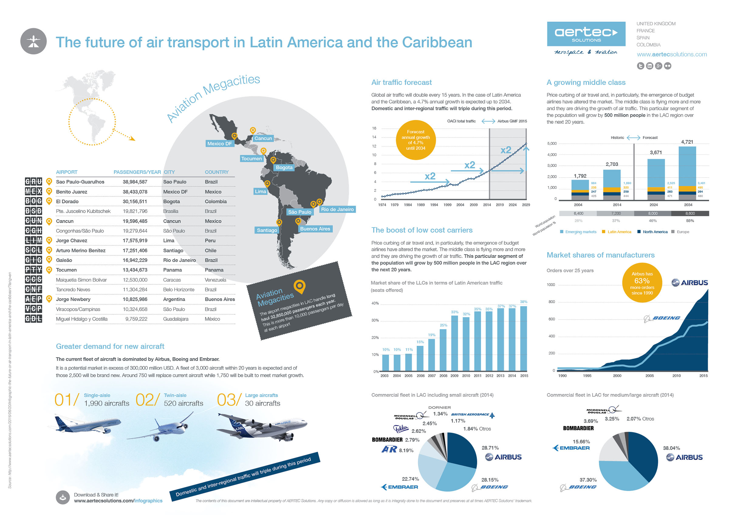 The future of air transport in Latin America and the Caribbean