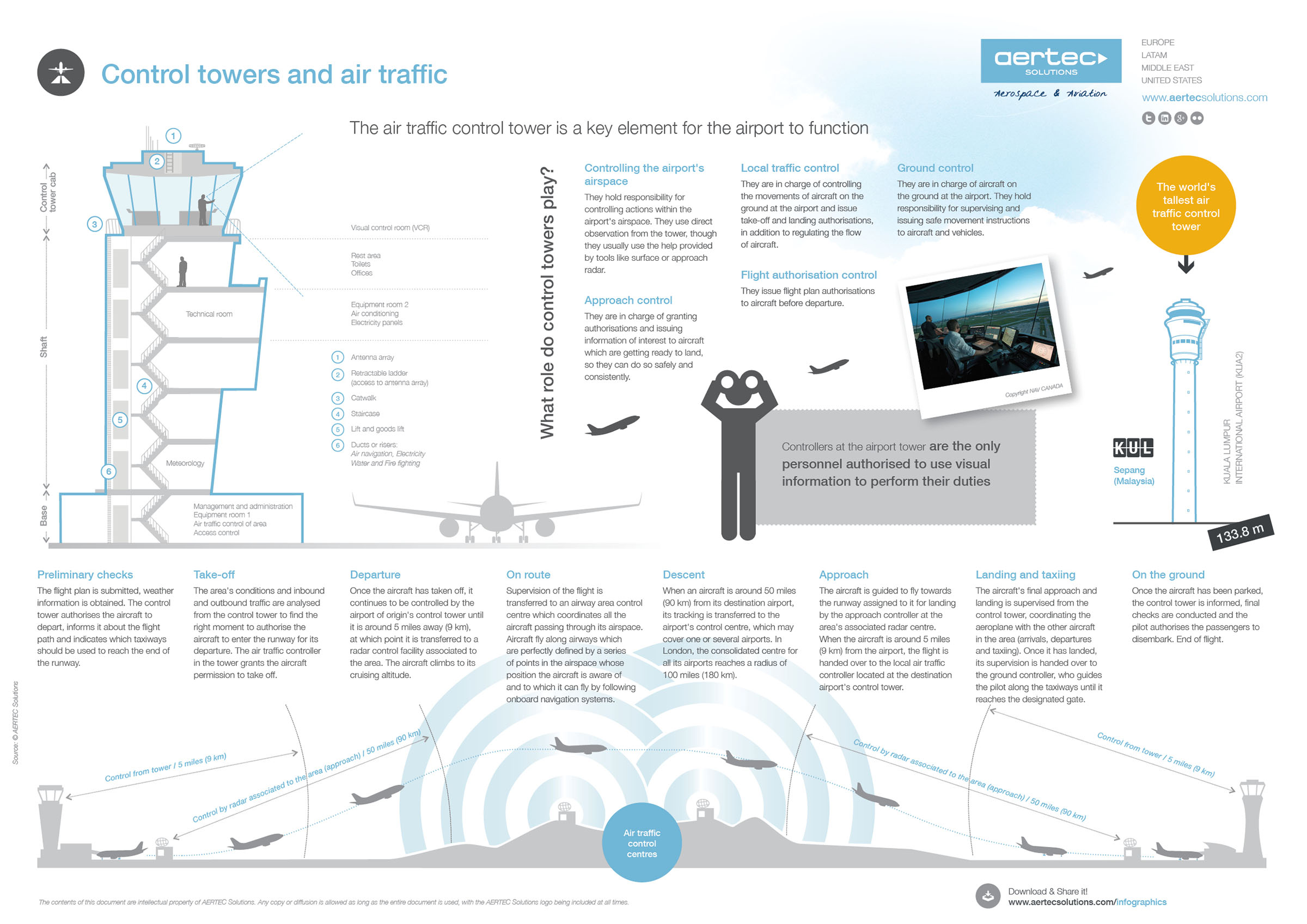 Control towers and air traffic