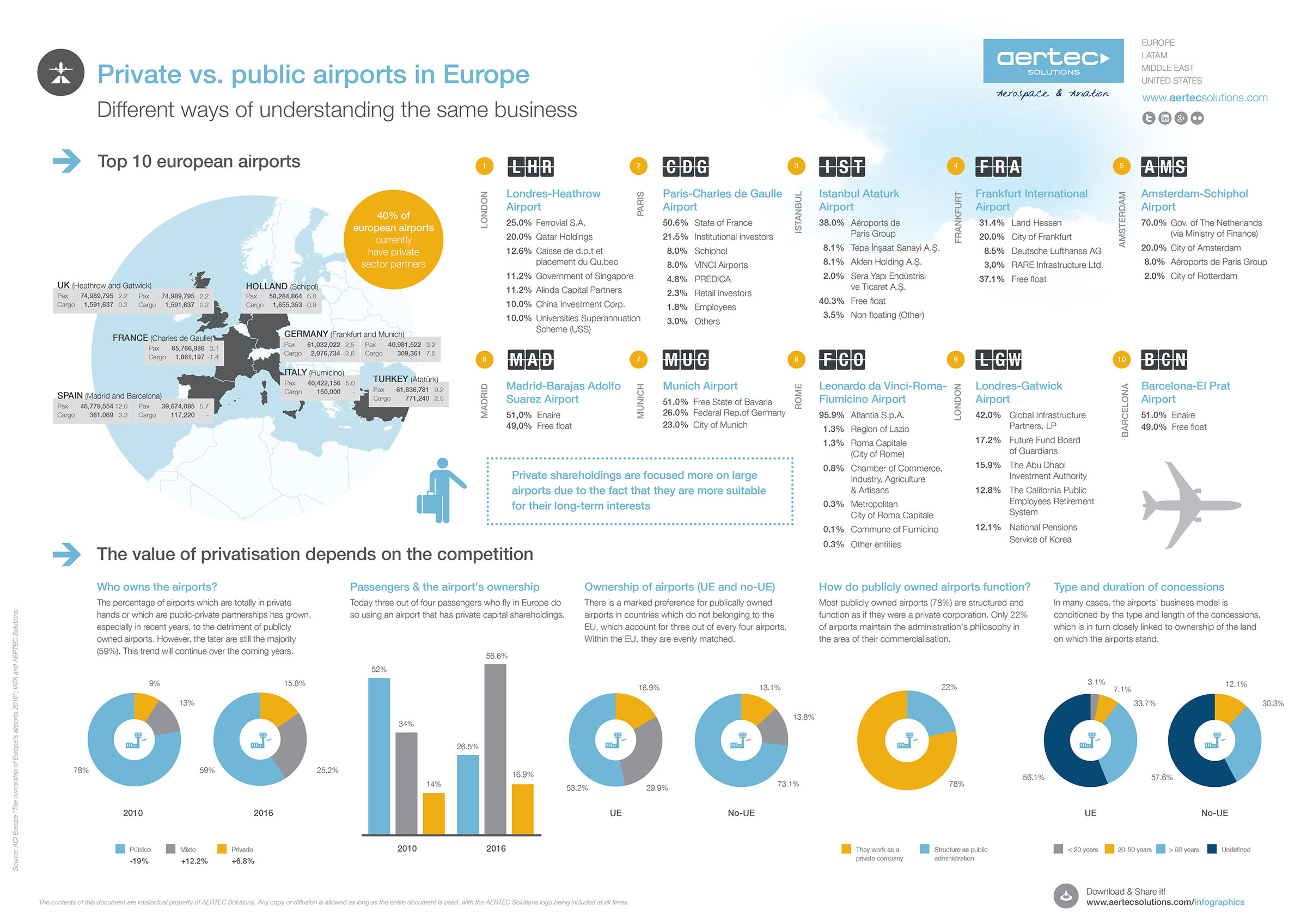 Public and private airports in Europe