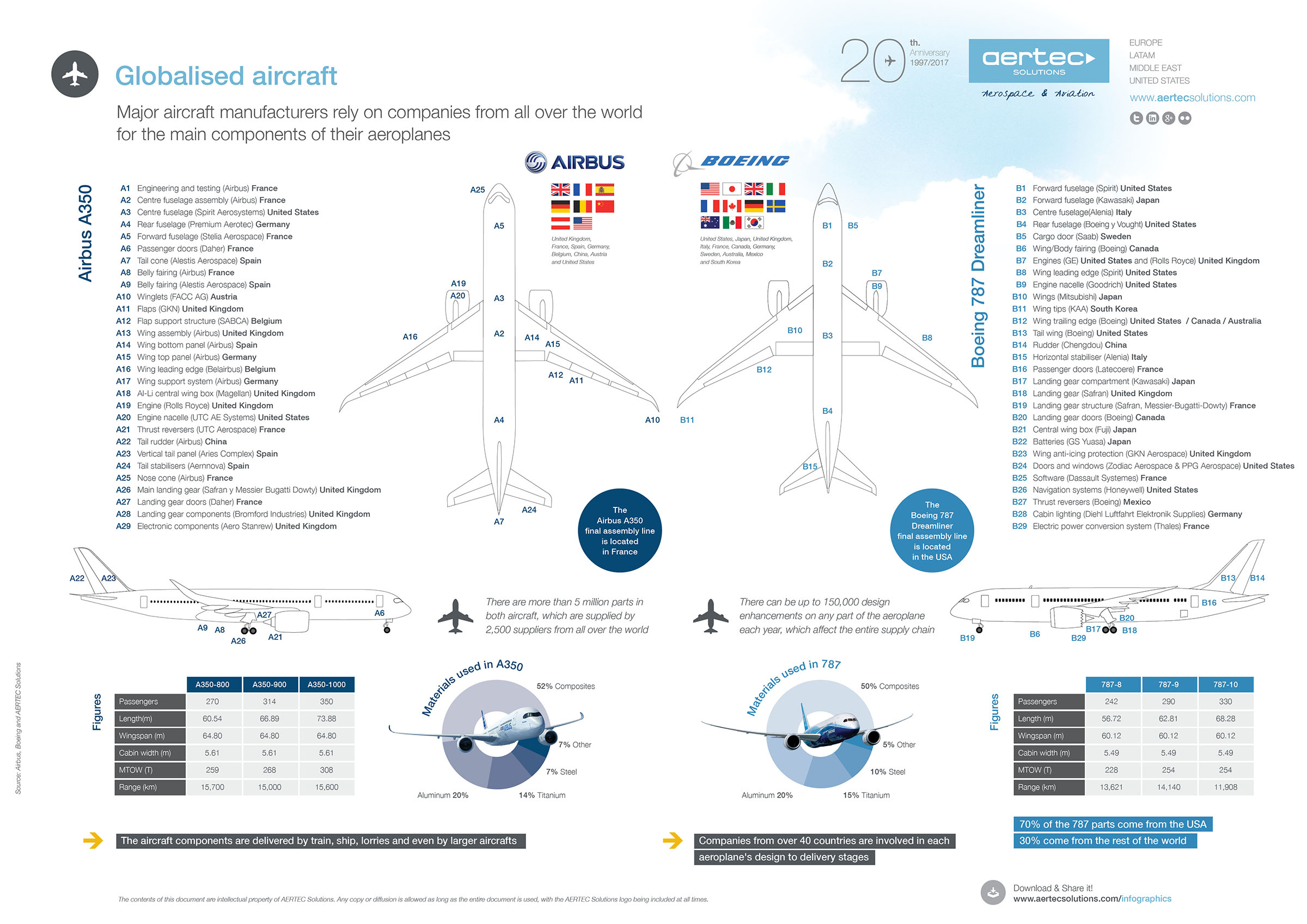 The Globalisation of aircraft