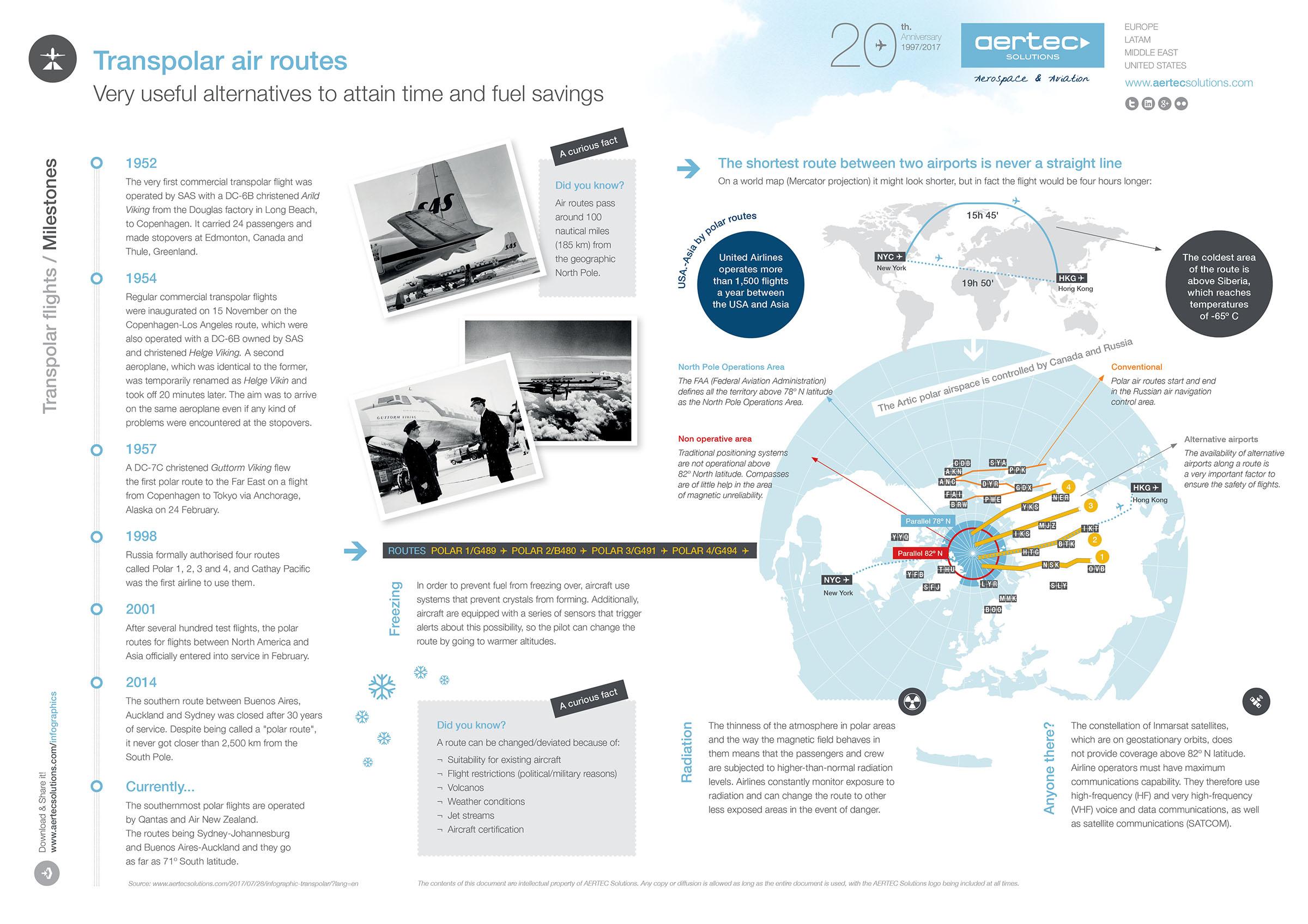 Transpolar air routes