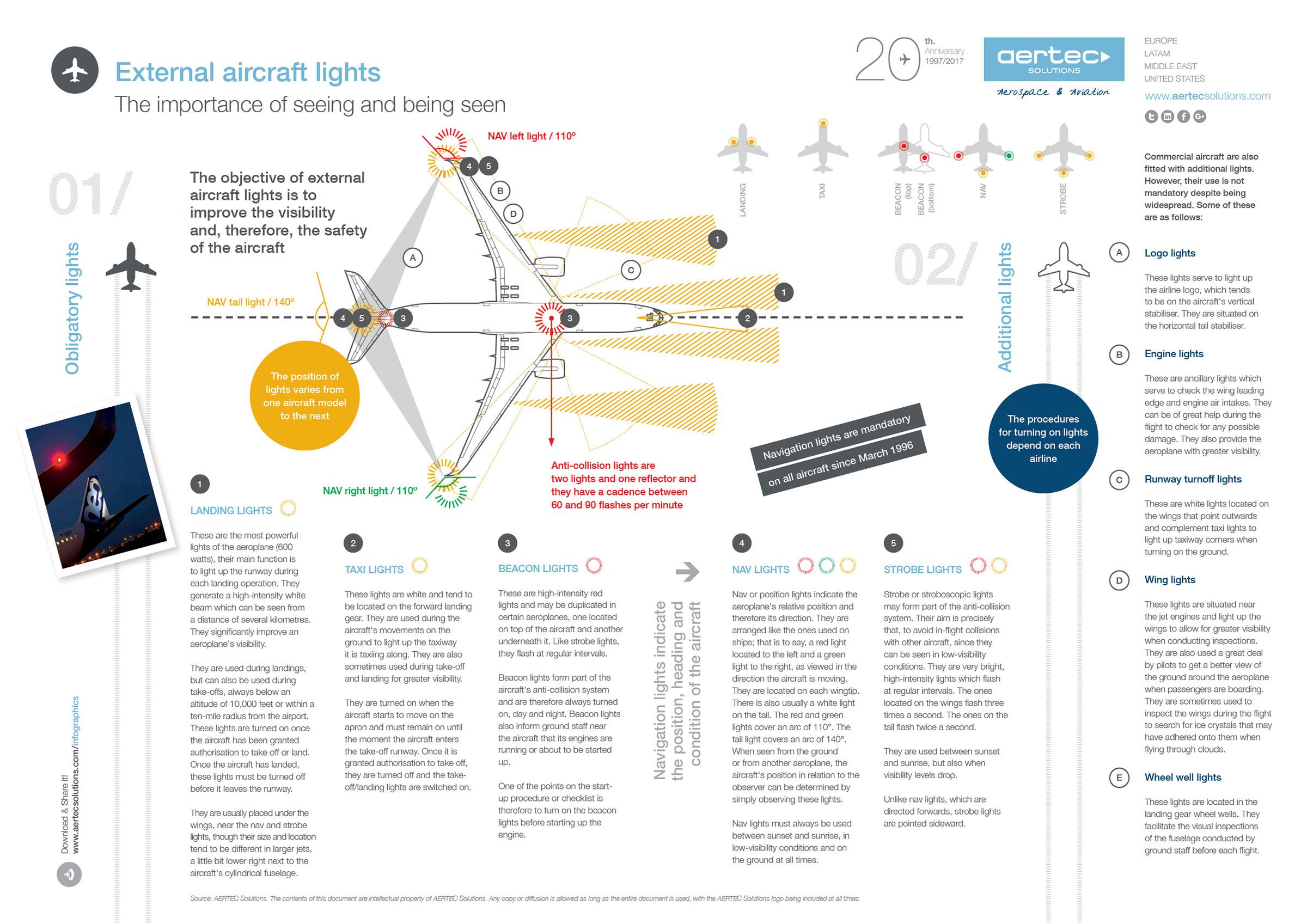 External aircraft lights