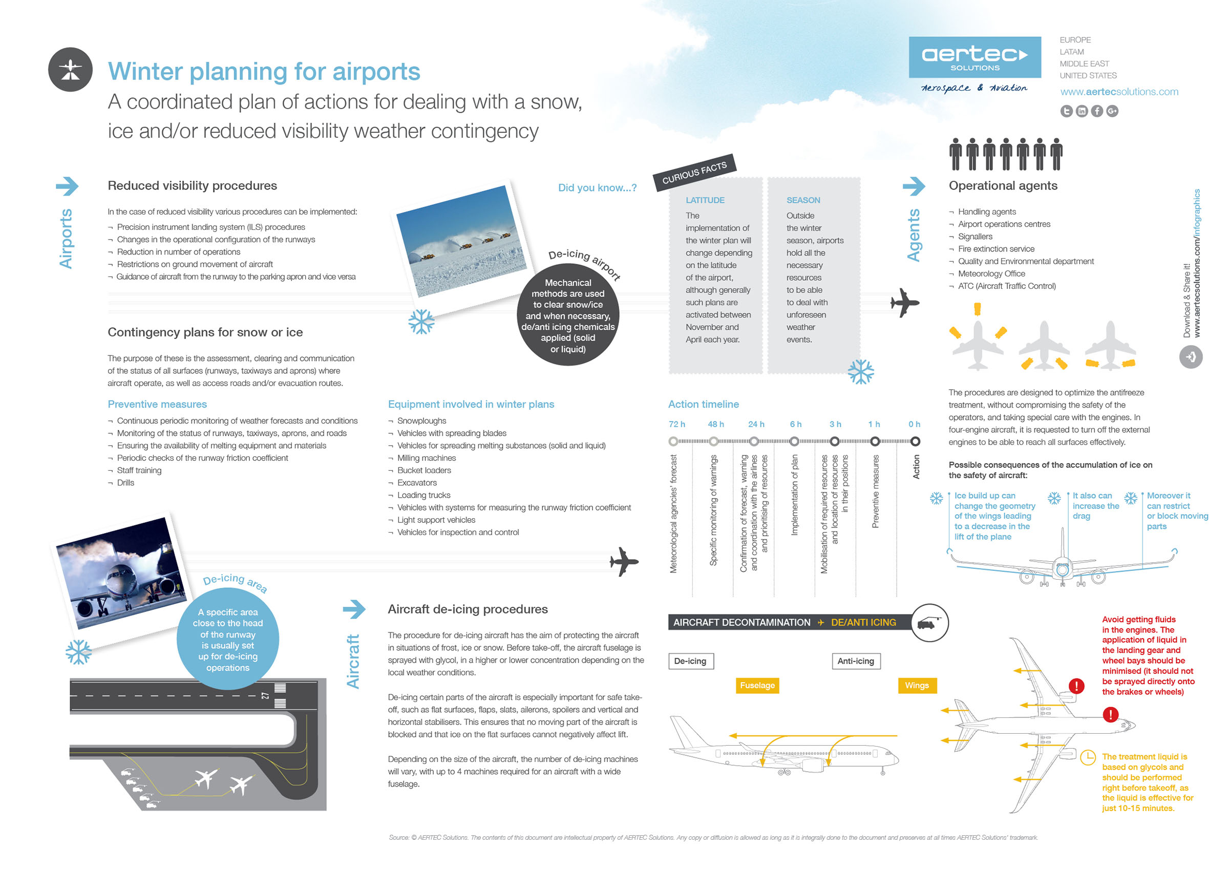 Airport winter action plans
