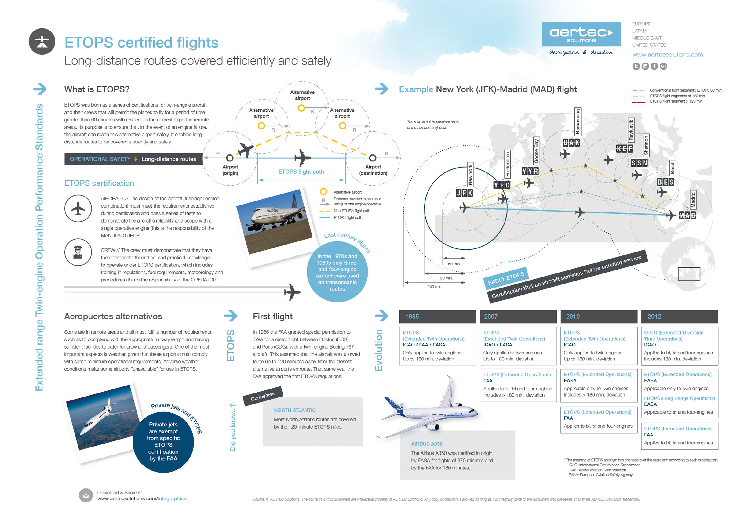 ETOPS: Beyond 60 Minutes of Flight Time