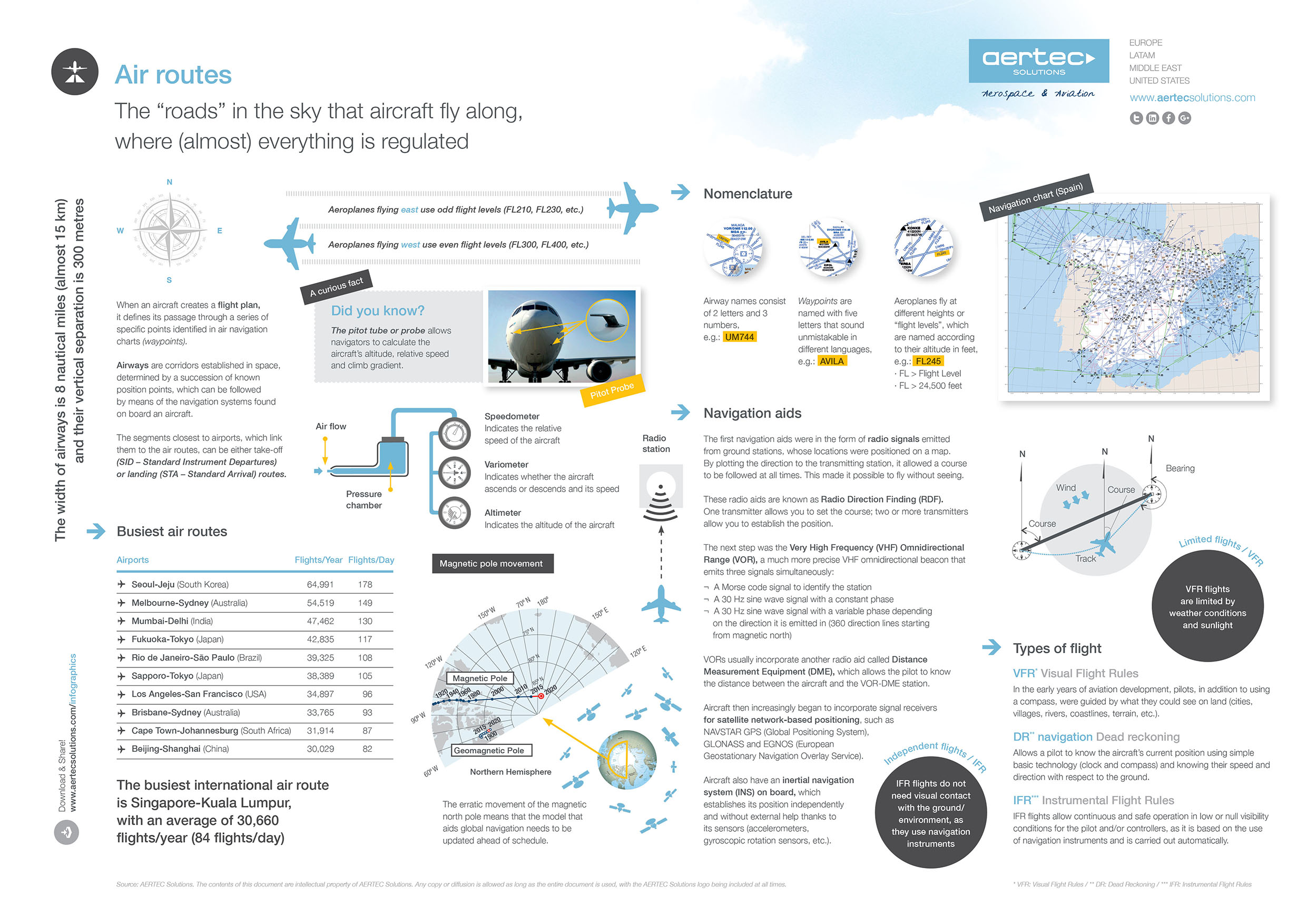 Infographic Air Routes