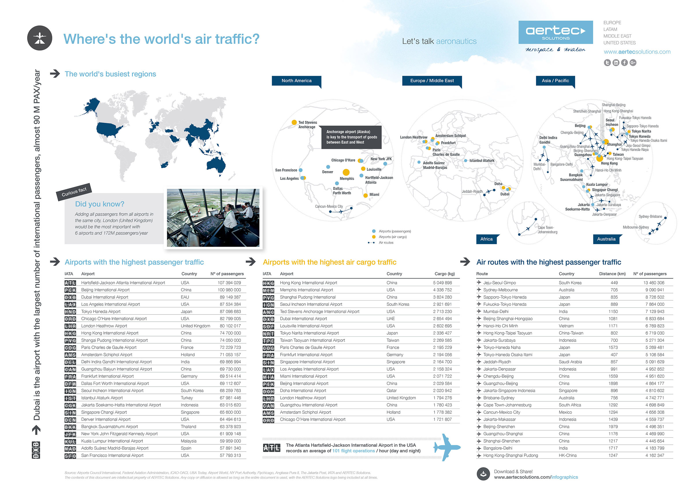 Infographic / World air traffic