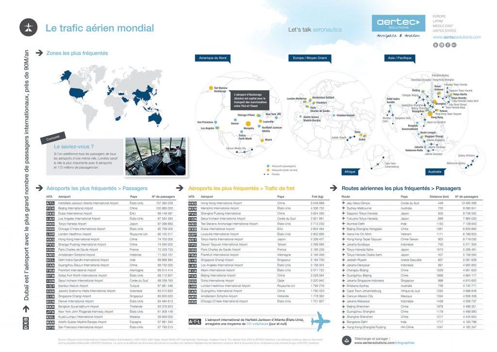 Infographie / Le trafic aérien mondial