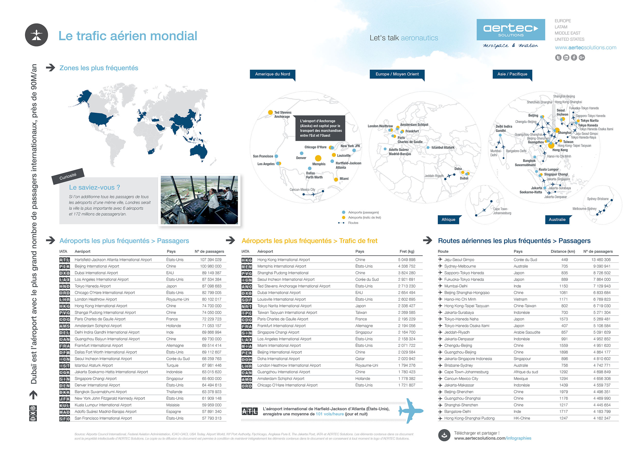infographie trafic aérienne