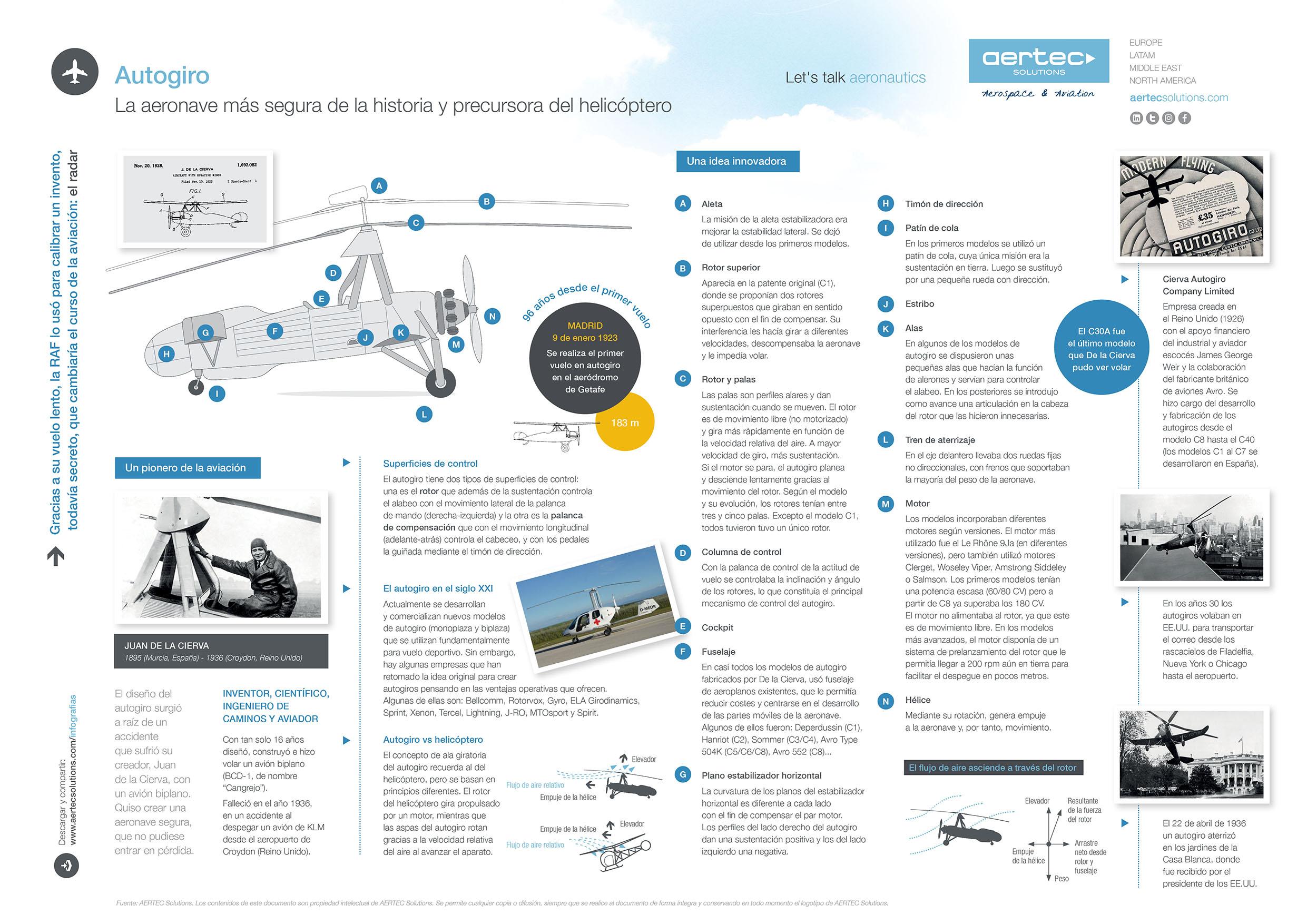 Infografía sobre el autogiro de Juan de la Cierva