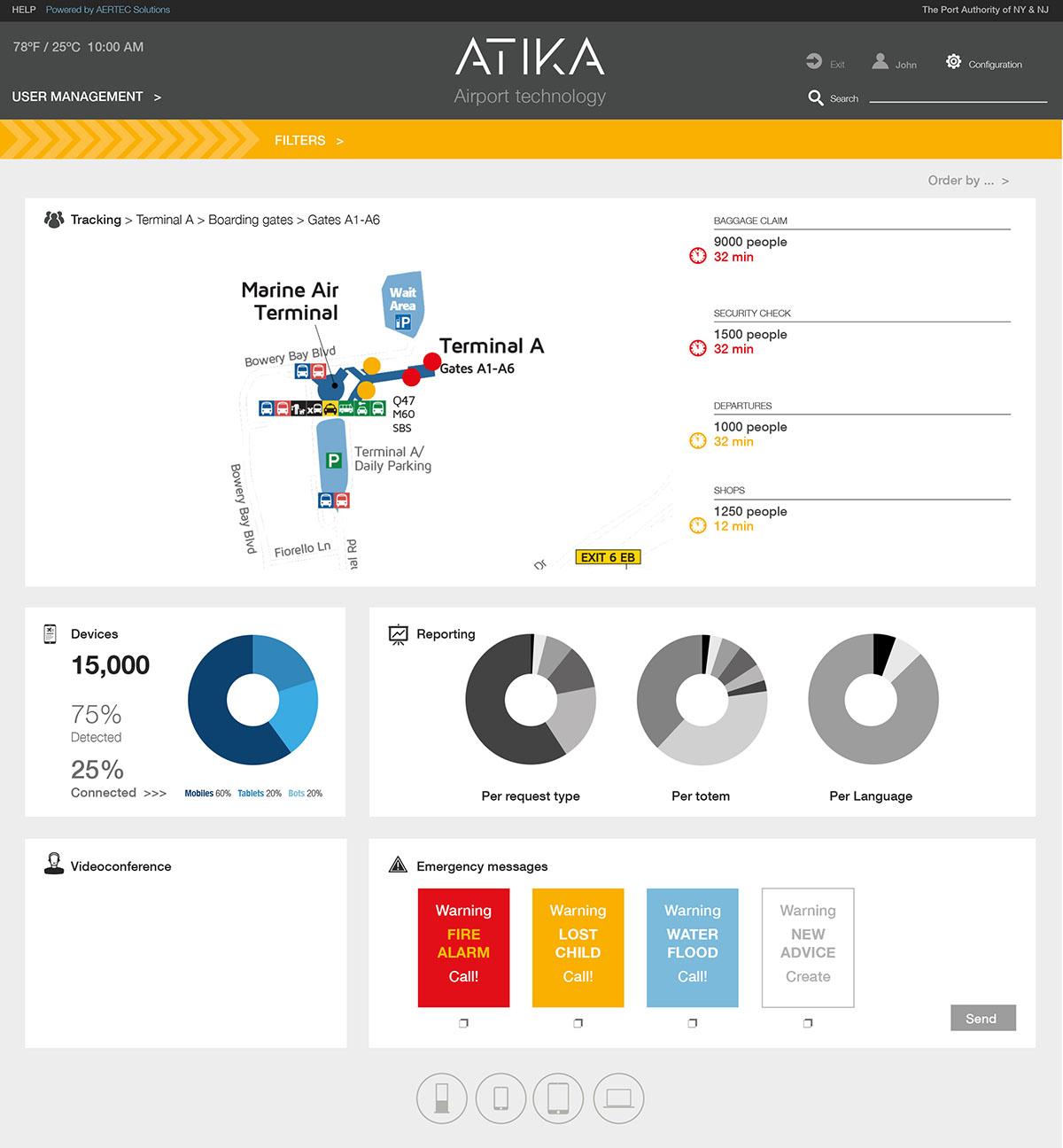AERTEC's ATIKA dashboard