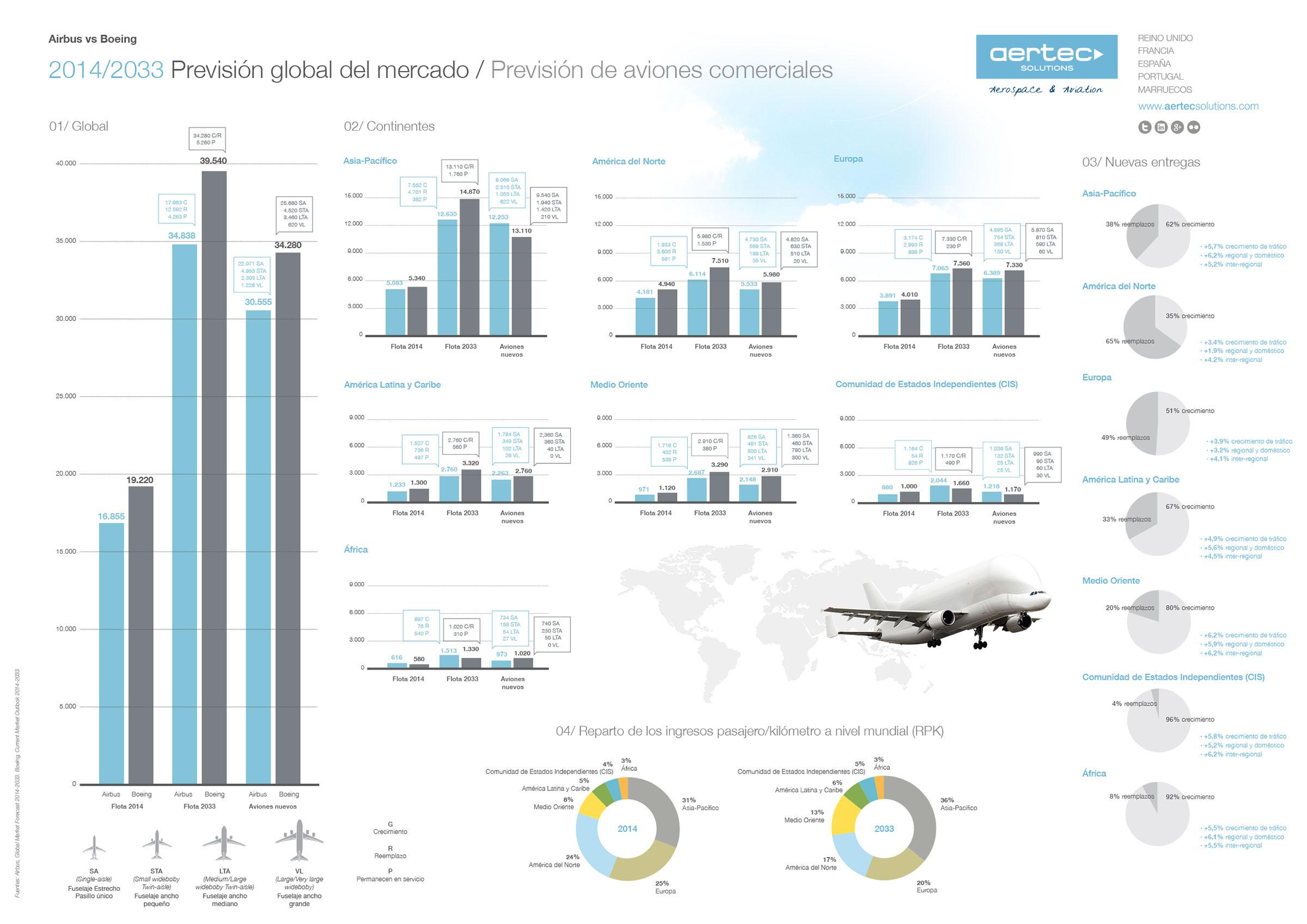 Airbus-vs-Boeing-ES