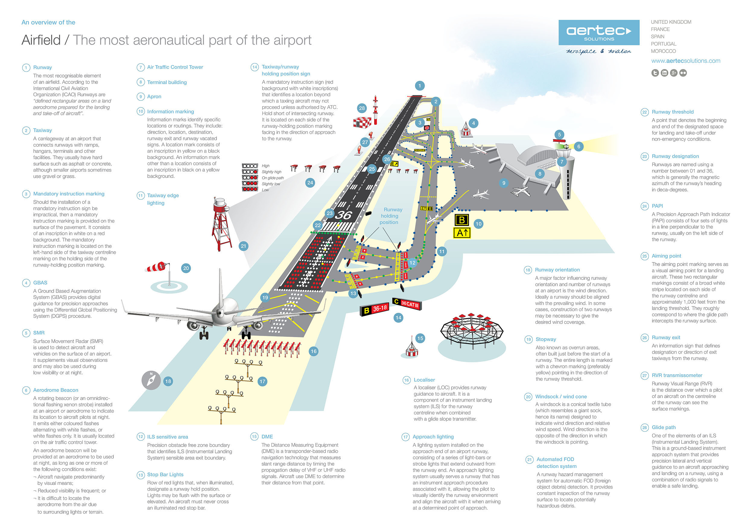 Airfield-infographic-04