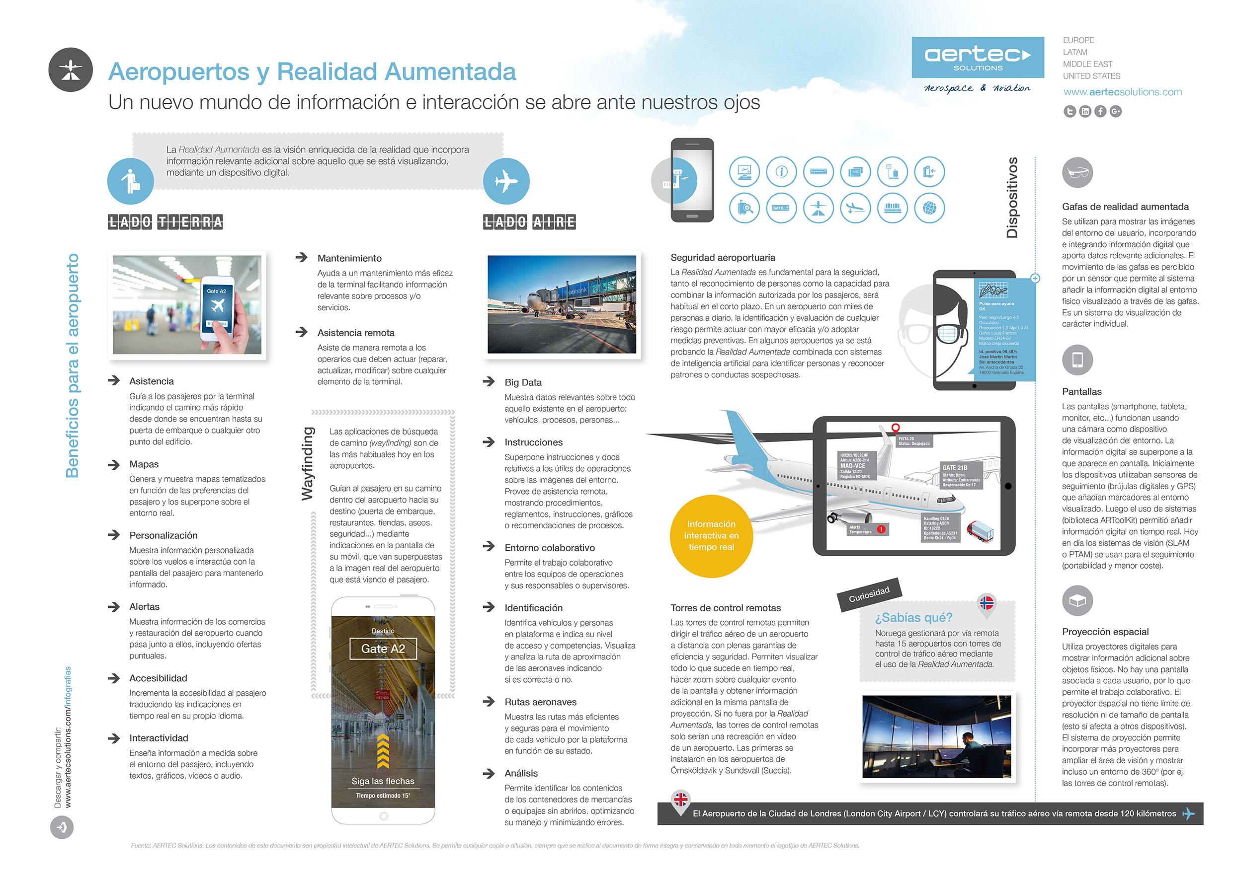 Infografía sobre aeropuertos y realidad aumentada
