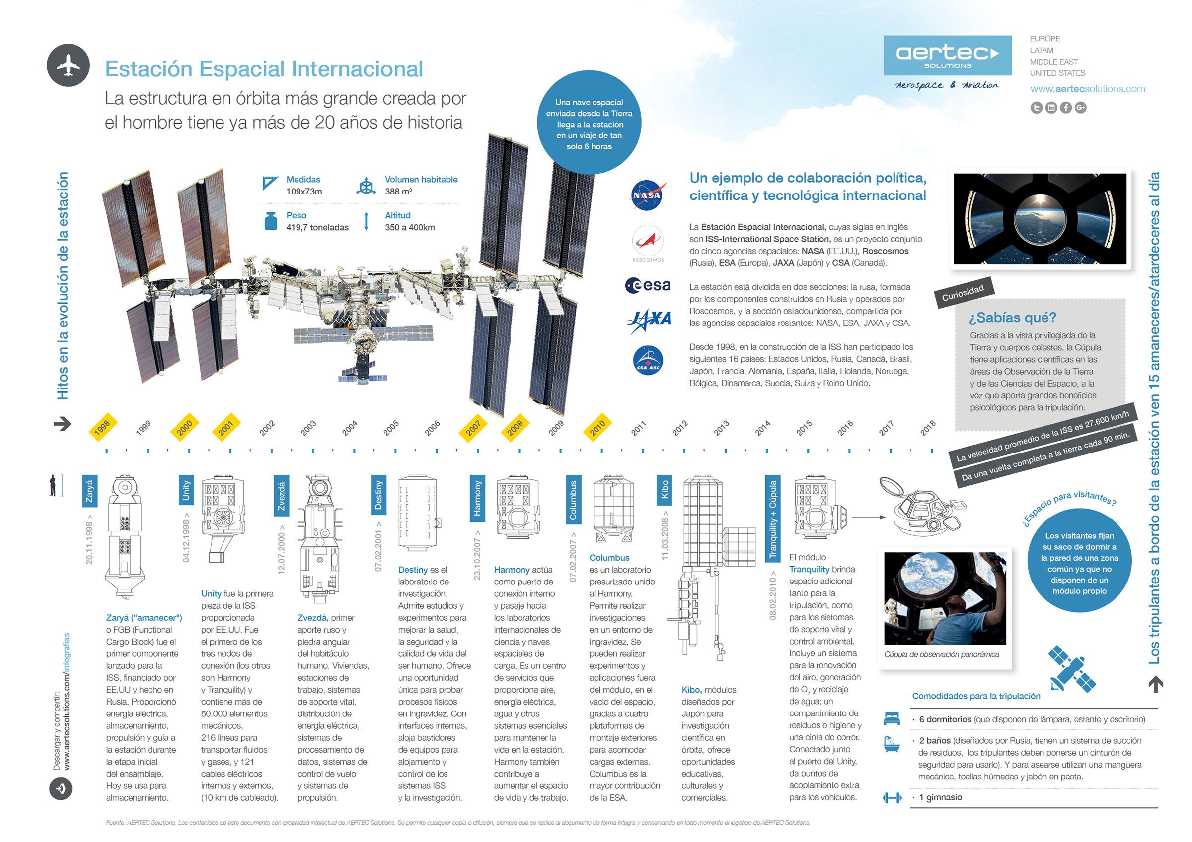 Infografía ISS