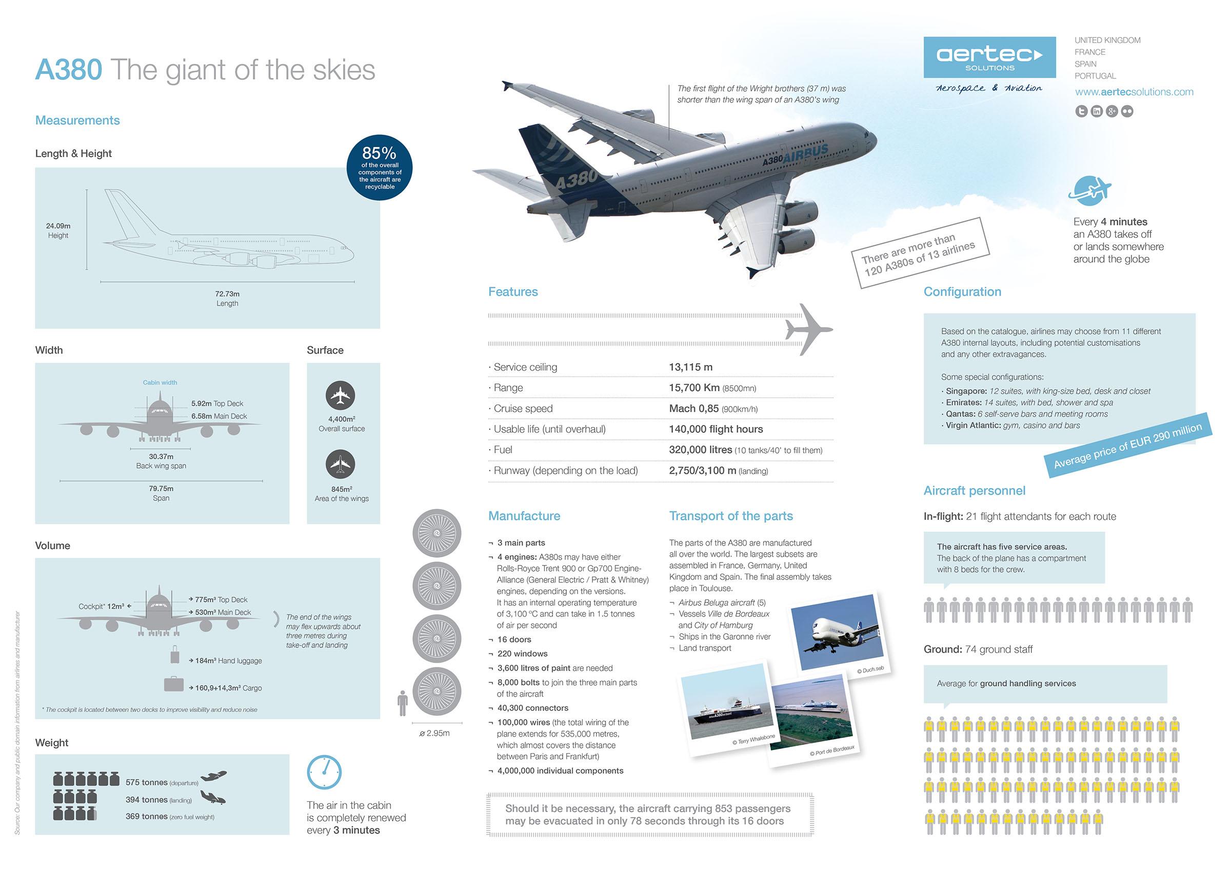 Infographic-A380-v04-EN