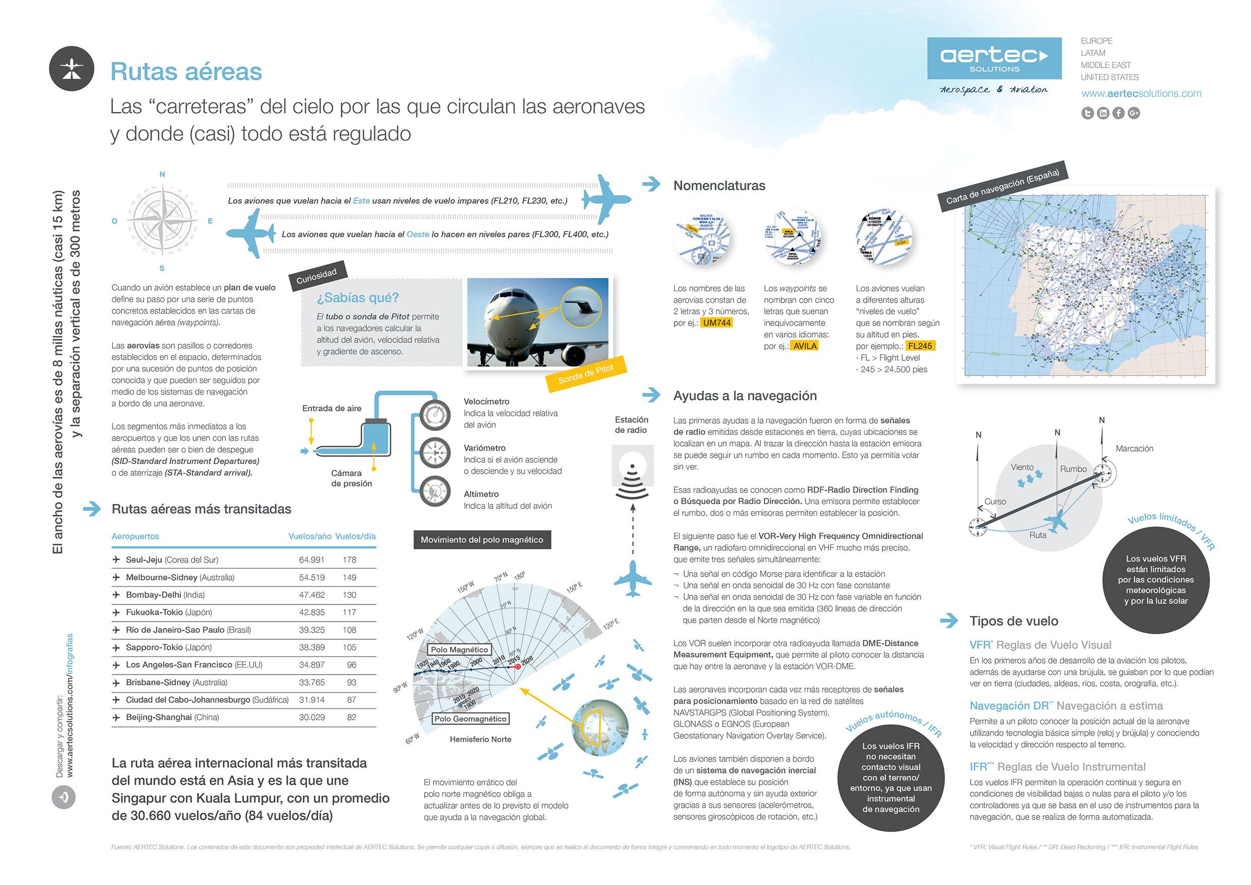 Infografía sobre las rutas aéreas ESP