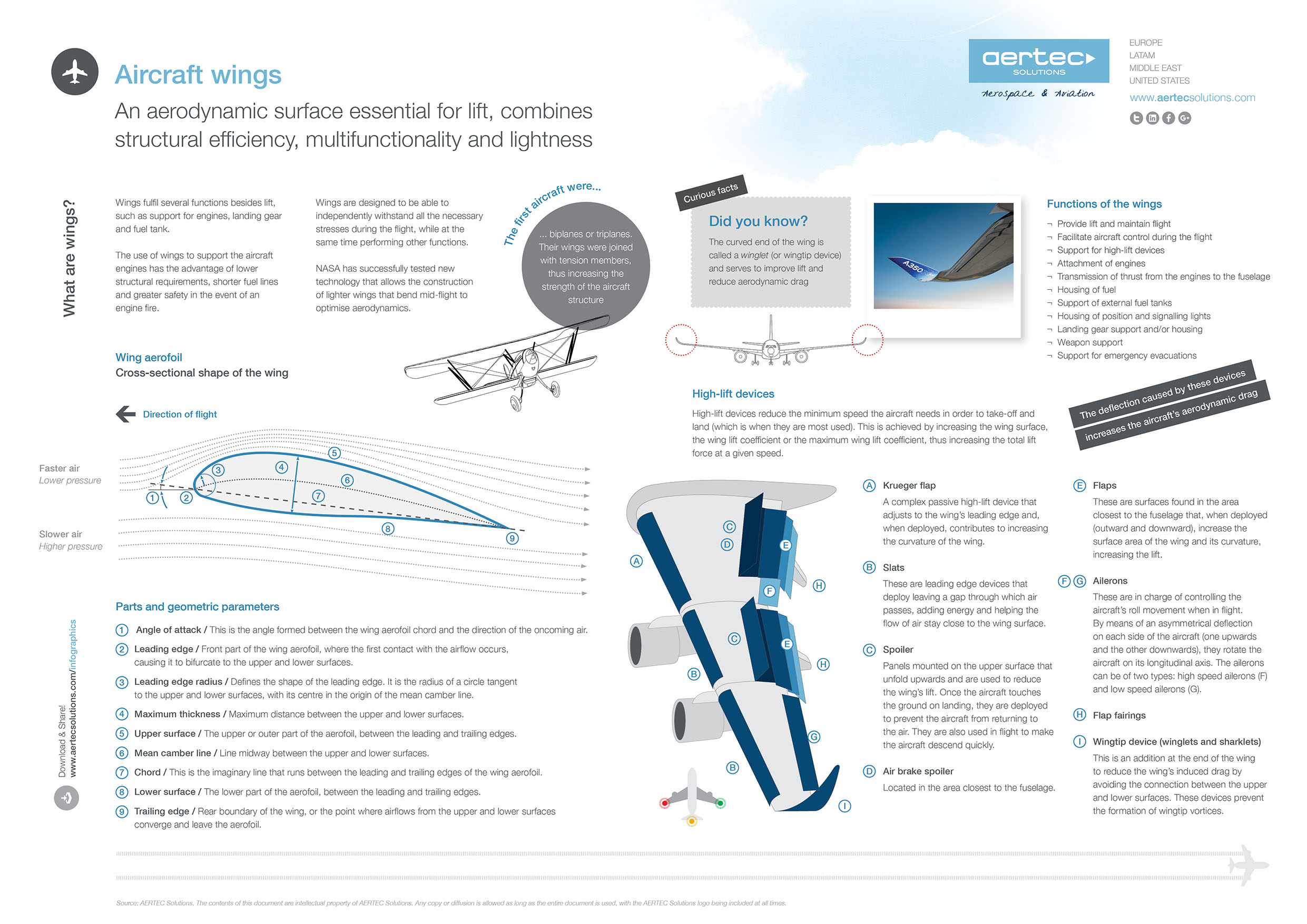 Infographic / Aircraft wings