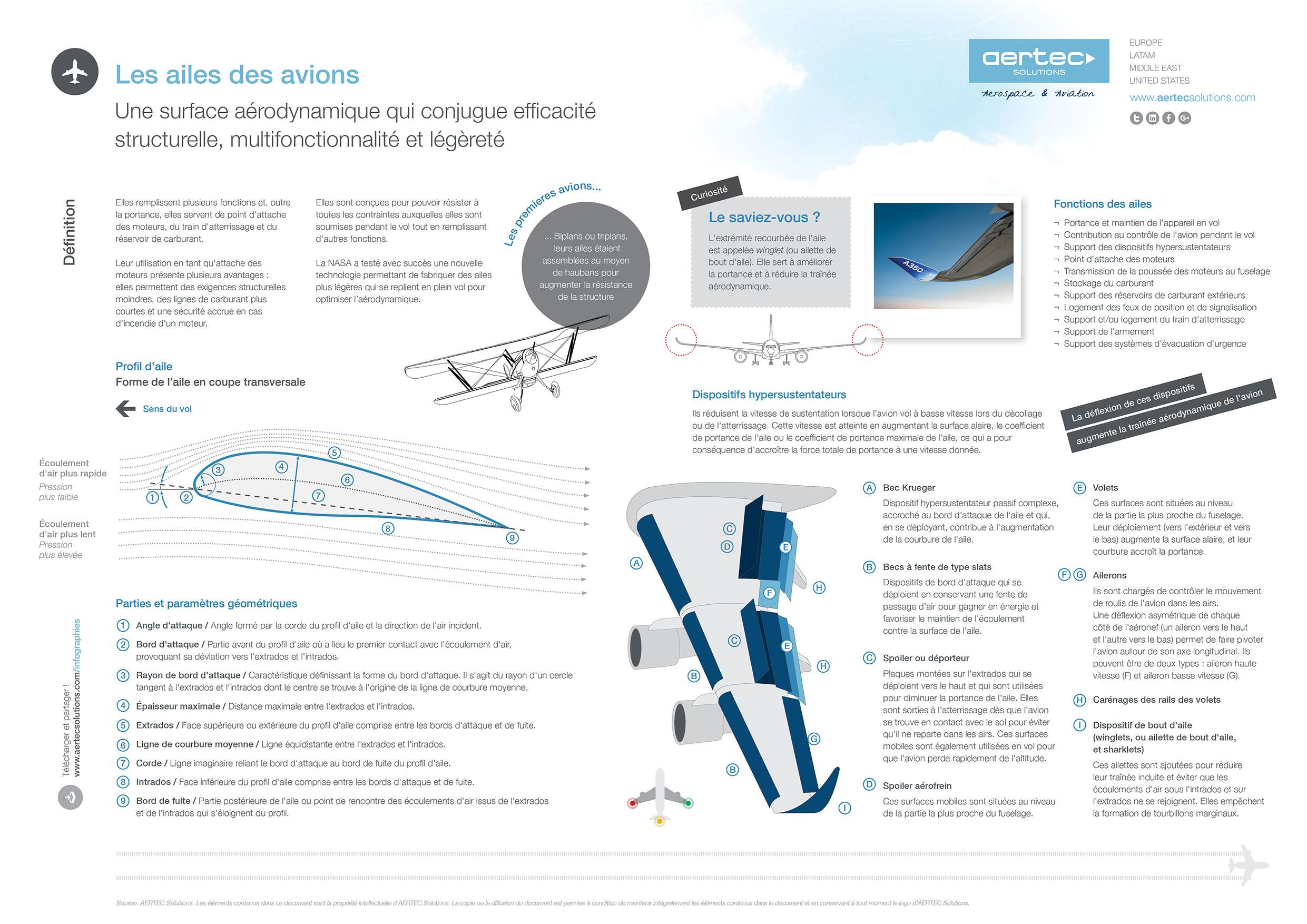 Infografía / Alas de los aviones