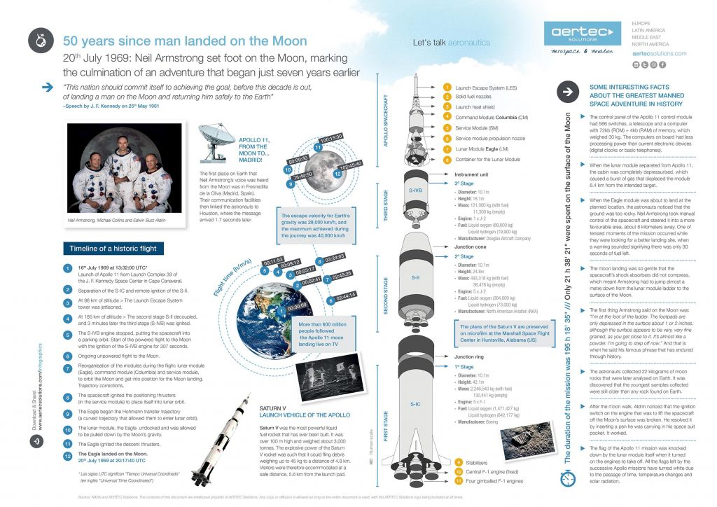 Infographic / 50 years since the man landed on the moon