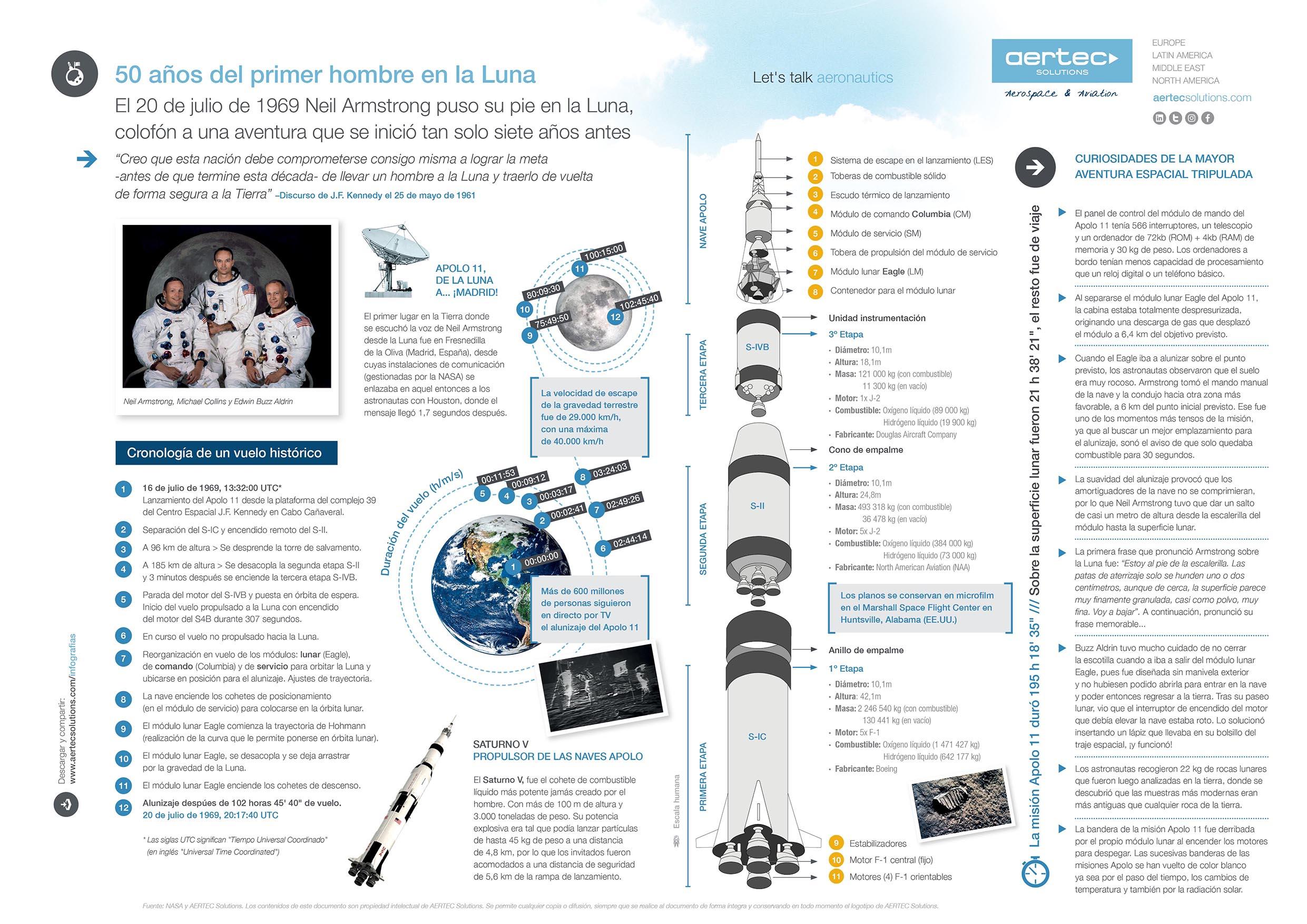 Infografía / 50 años de la llegada a la Luna
