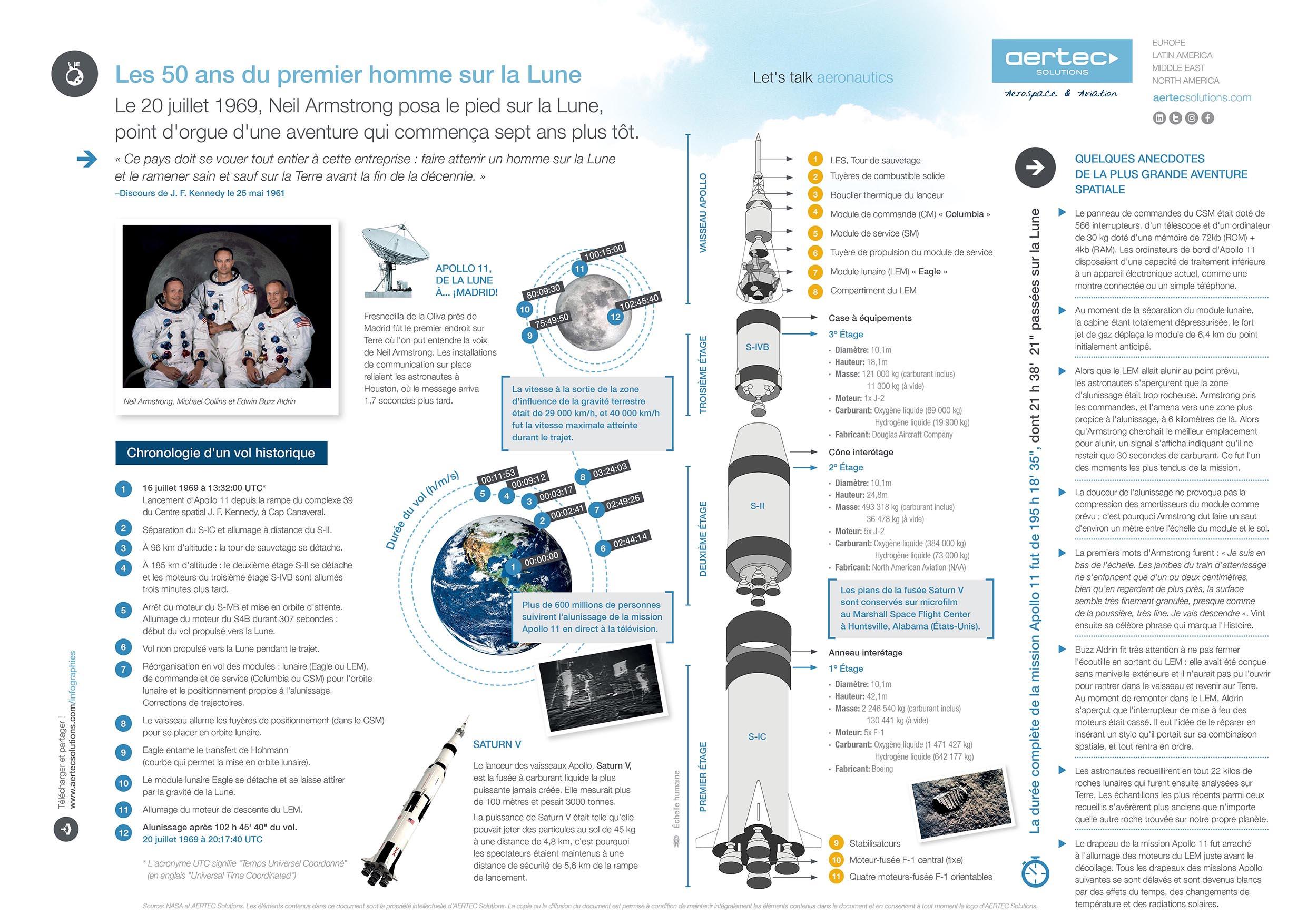 Infographie / Les 50 ans du premier homme sur la Lune