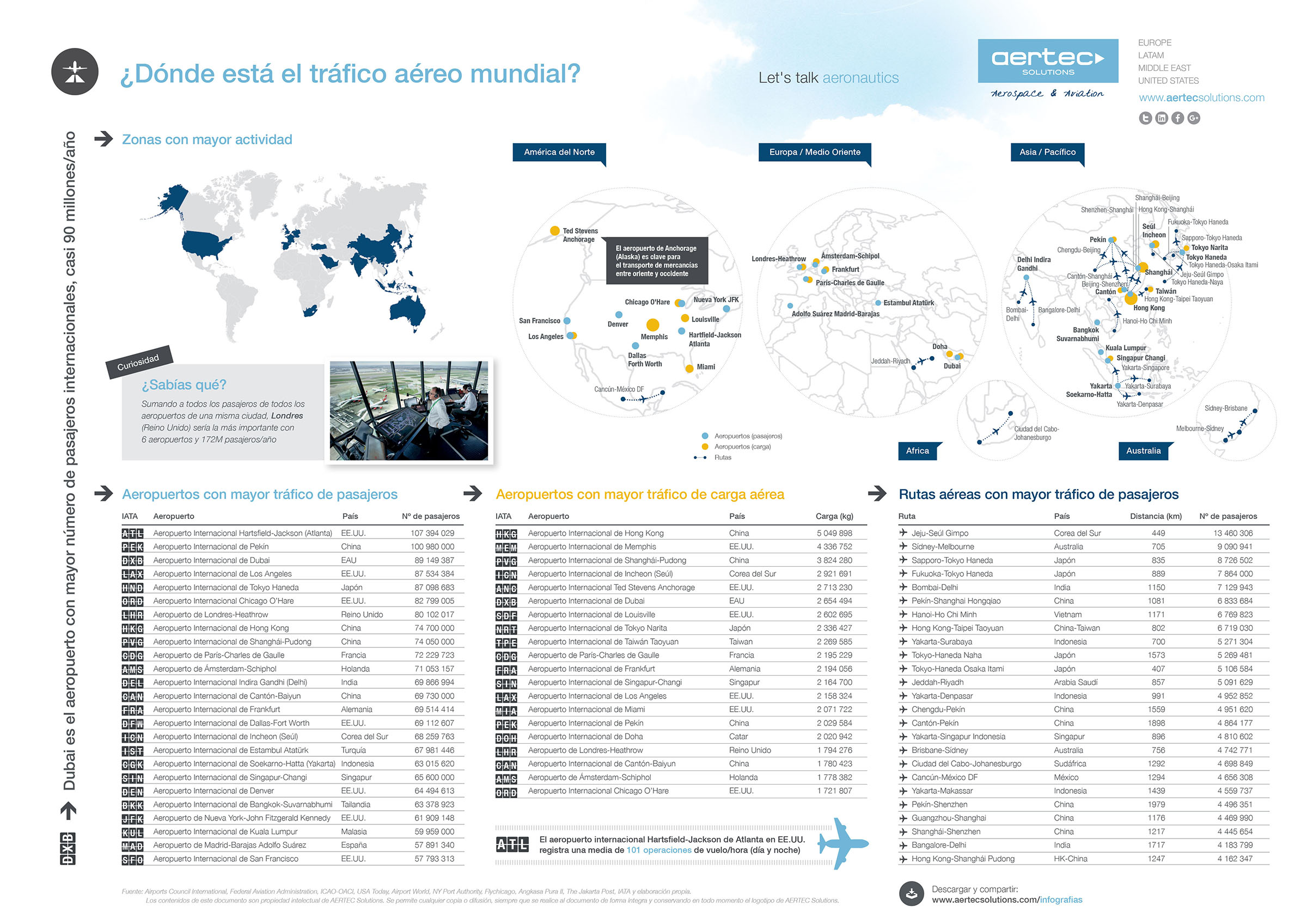 Infographic / Where is world air traffic
