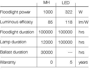 LED-vs-HM-ENG