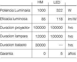 LED-vs-HM-ES02