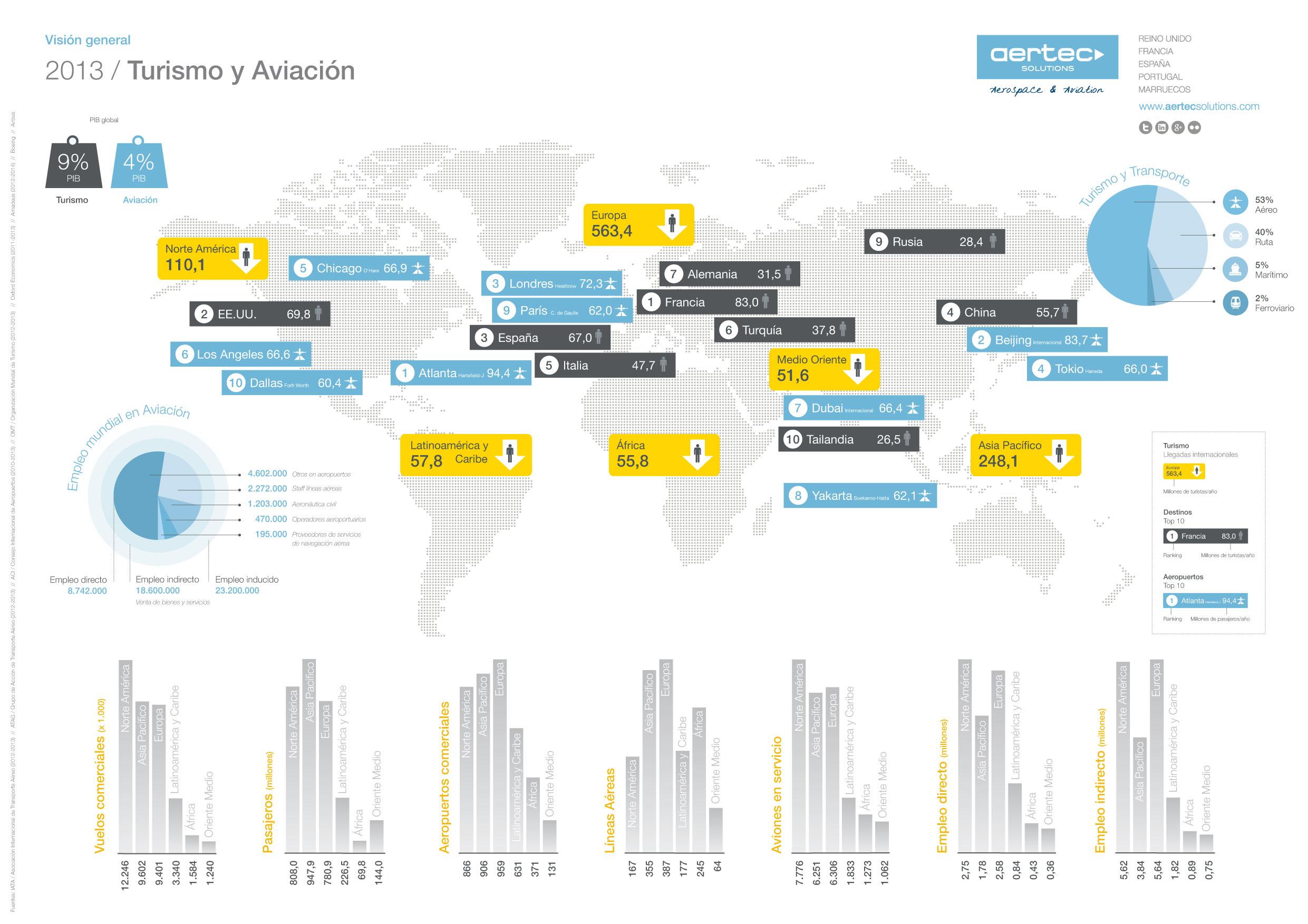 140924_infografia_turismo_aviación