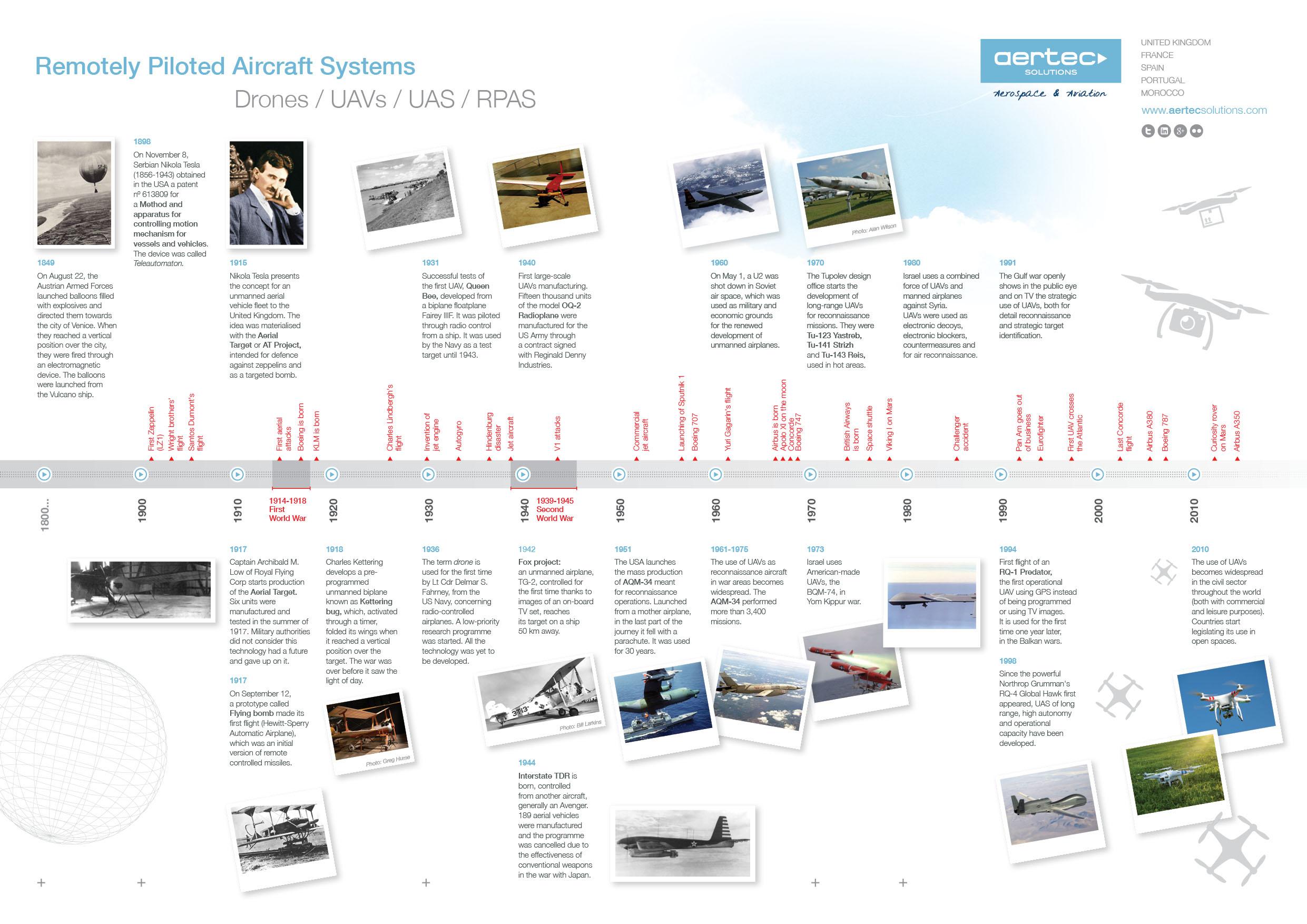 infografia-UAS-ES-v02