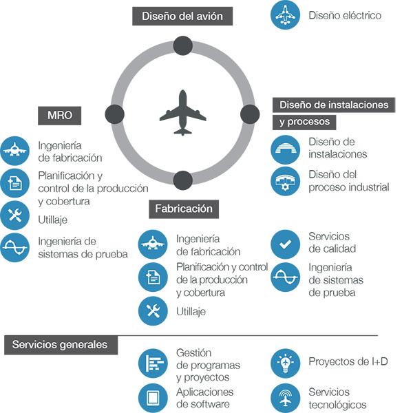 Ciclo industrial del avión