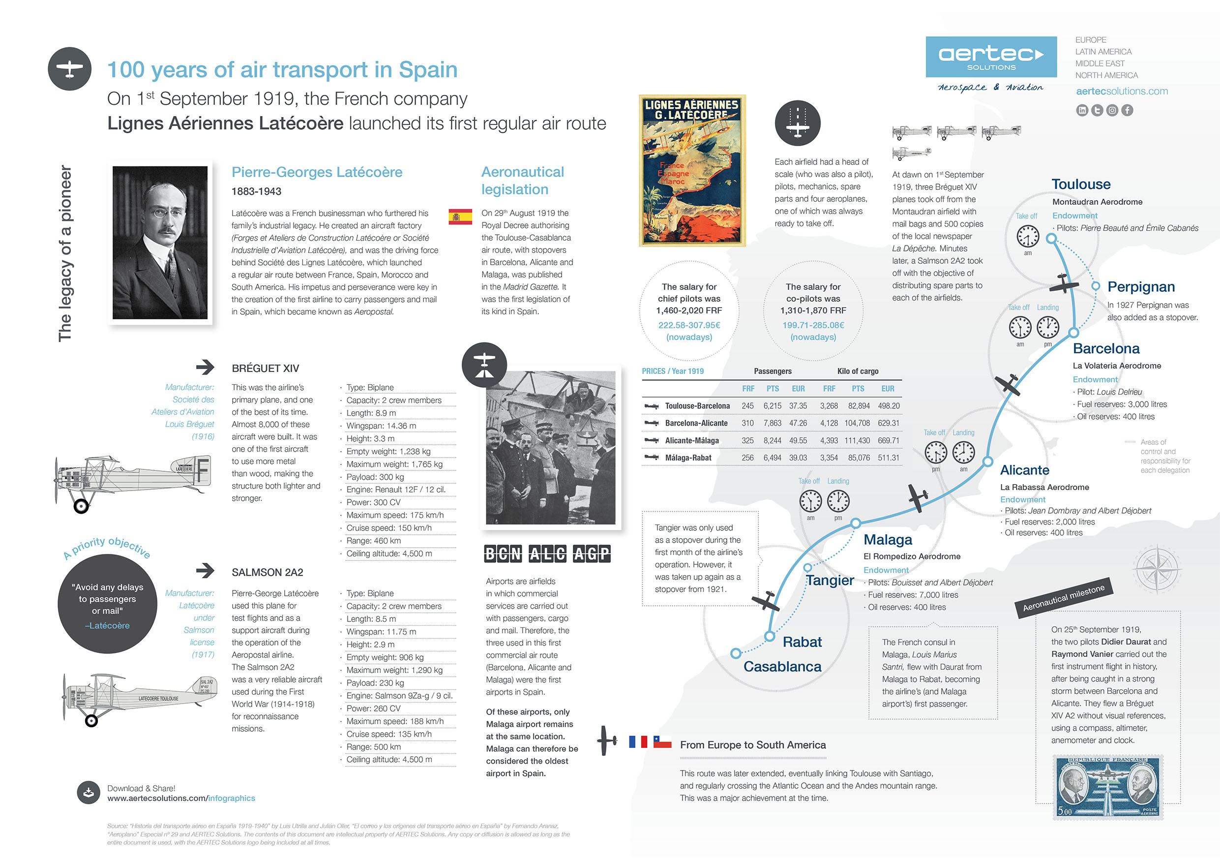 Infographic / 100 years of air transport in Spain