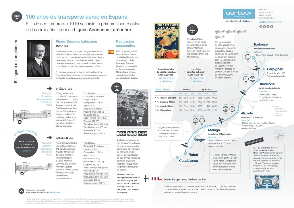 Infografía / 100 años de transporte aéreo en España