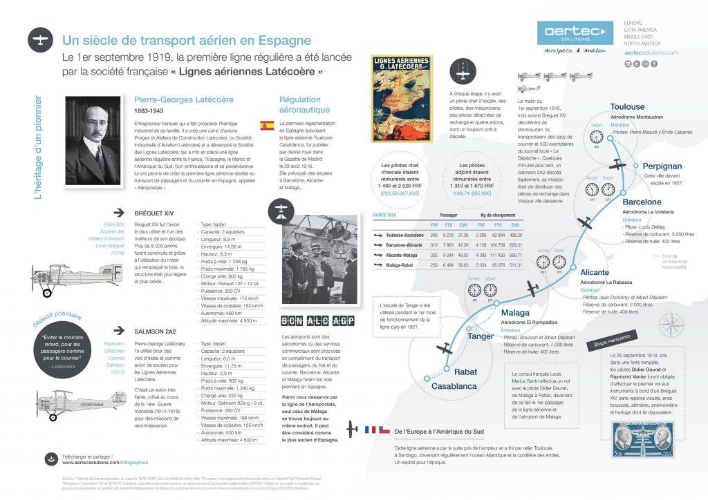Infographie / Un siècle de transport aérien en Espagne