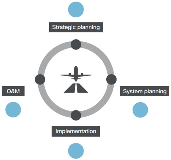 Ciclo de vida de la tecnología del aeropuerto