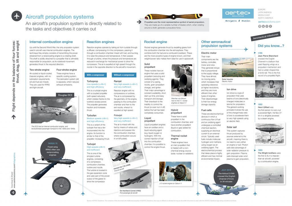 Infographic / Aircraft propulsion systems