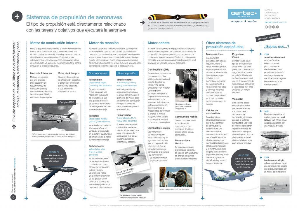Infografía / Sistemas de propulsión aérea