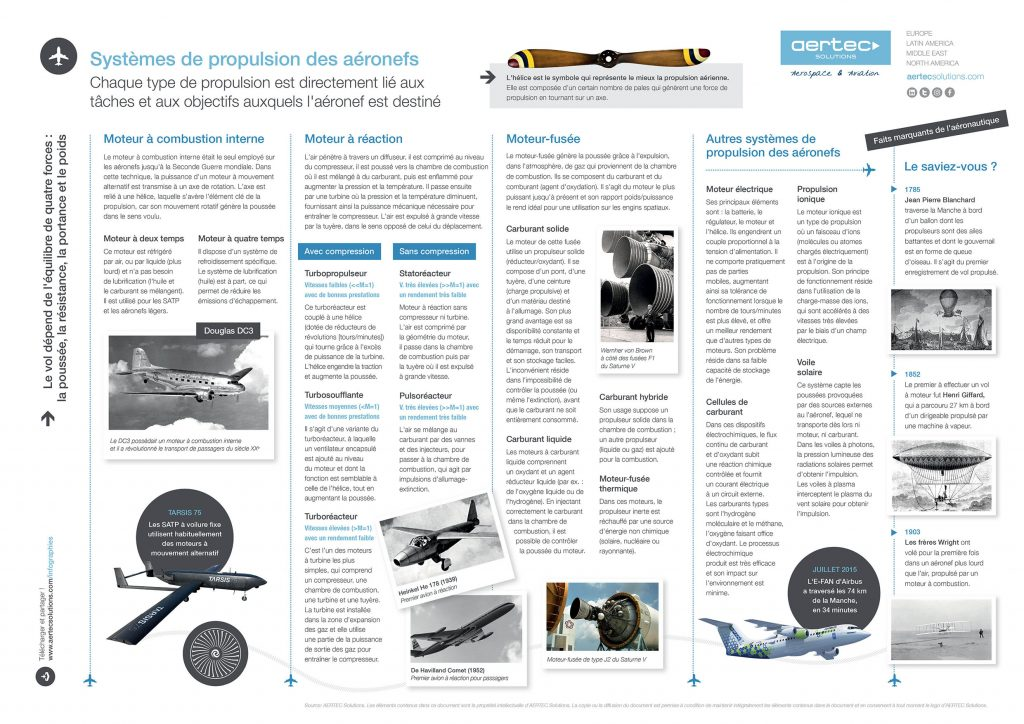 Infographie / Systèmes de propulsion des aéronefs