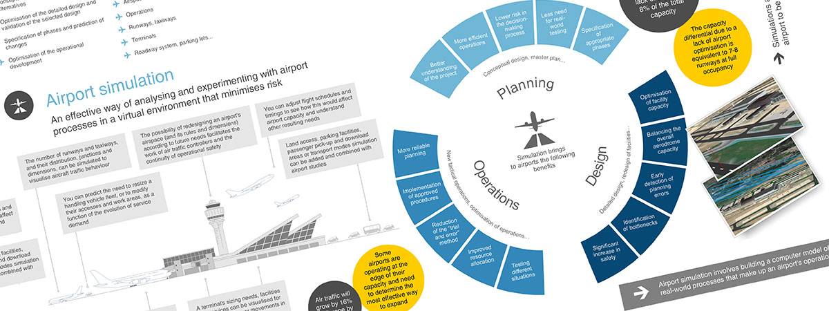 Infographic / airport simulation