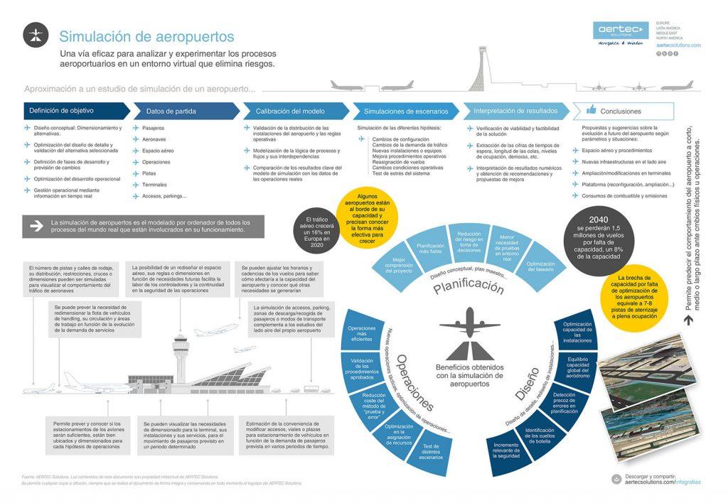 Infografía / Simulación de aeropuertos