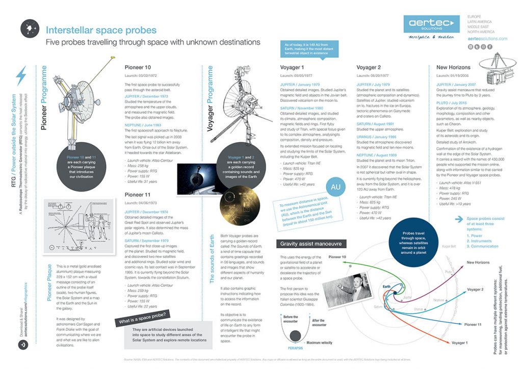 Infographic / Space probes