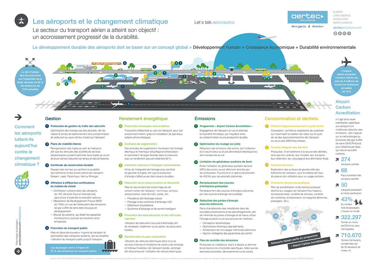 Infographie / Aéroports et changement climatique