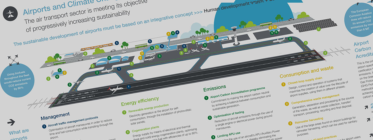 Header infographic / Airports and climate change