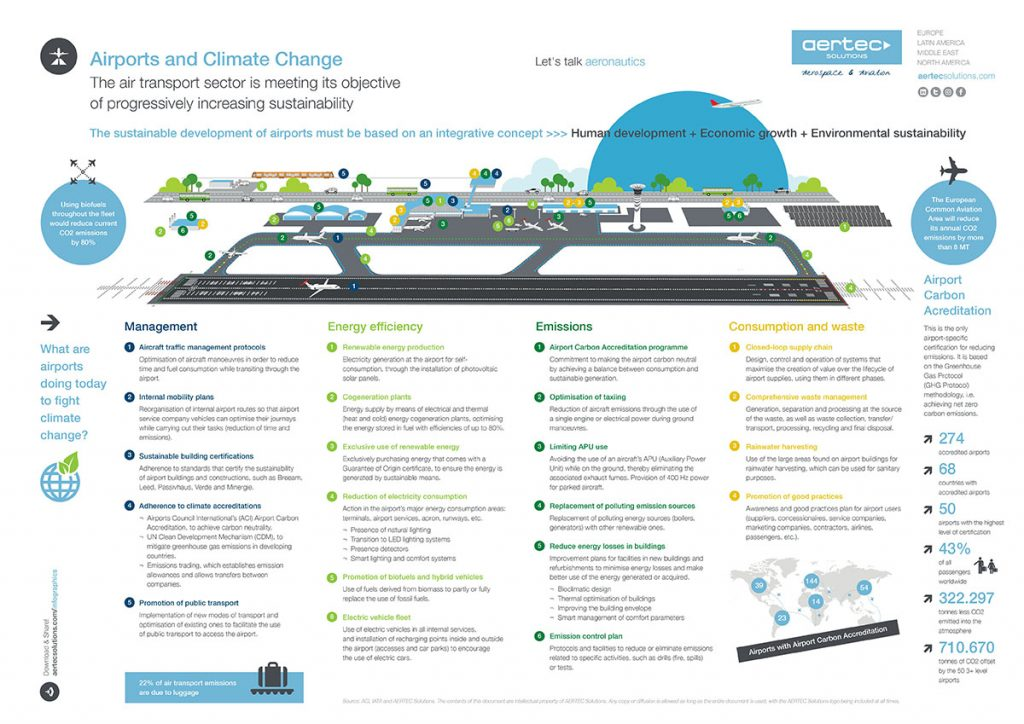 Infographic / Airports and climate change (low)