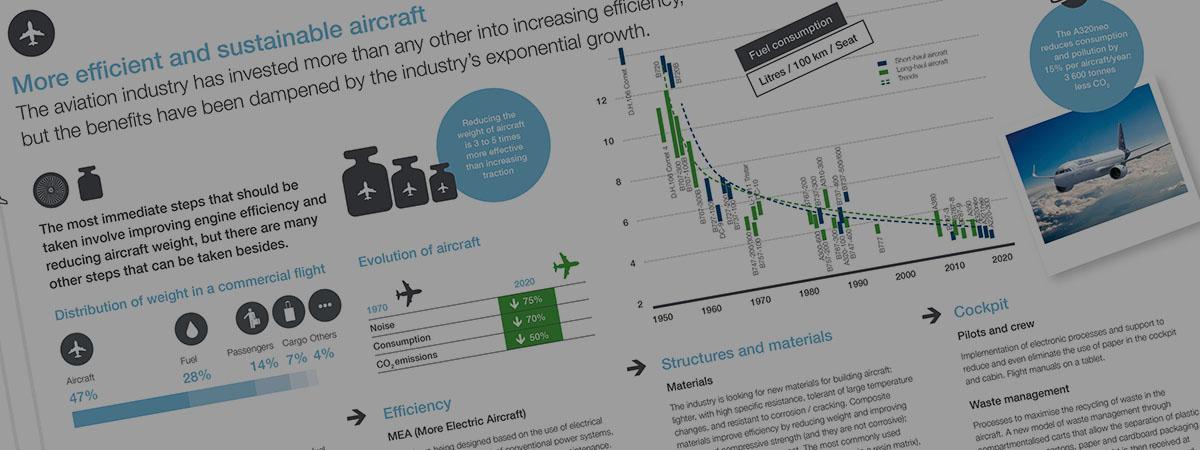 Header infografía aviones más sostenibles