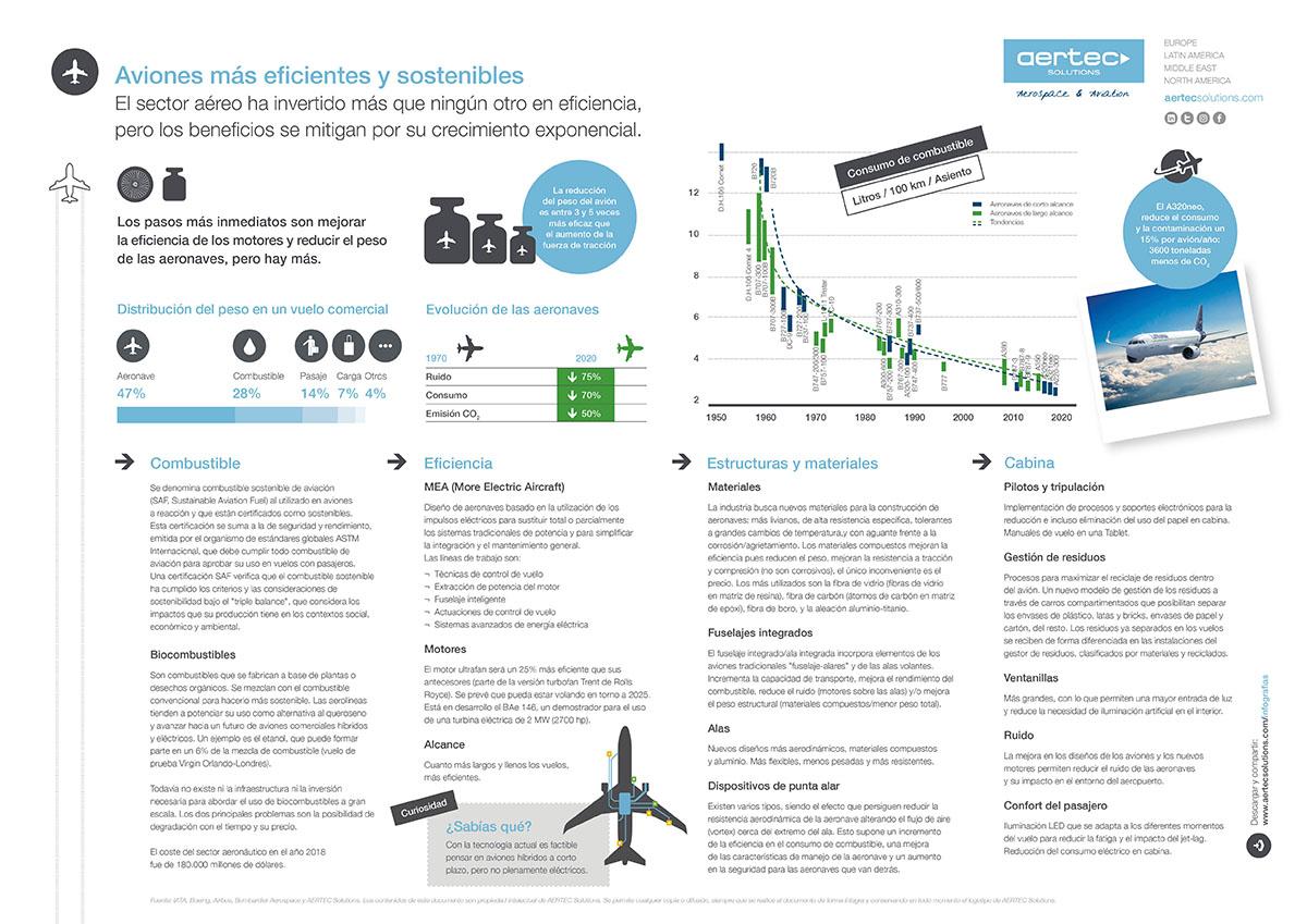 Infografía / Aviones sostenibles