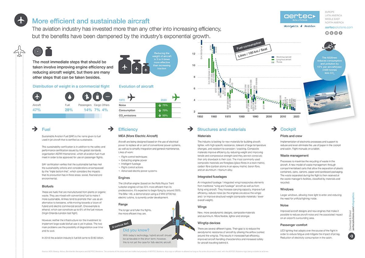 Infografía Aviones sostenibles LT