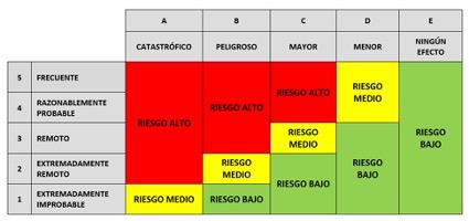 Matriz de evaluación de riesgos